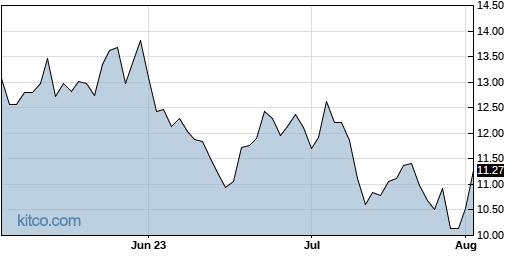 EDZ 3-Month Chart