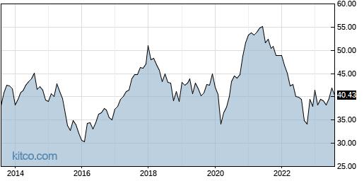EEM 10-Year Chart