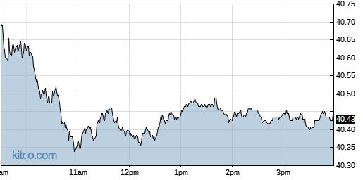 EEM 1-Day Chart