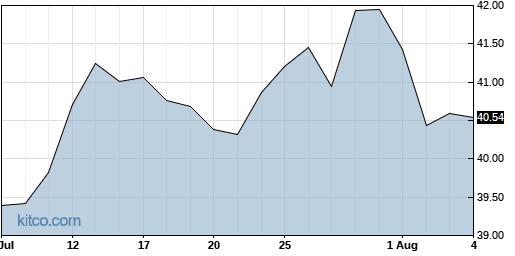 EEM 1-Month Chart