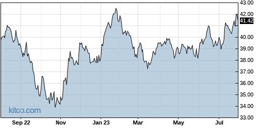 EEM 1-Year Chart