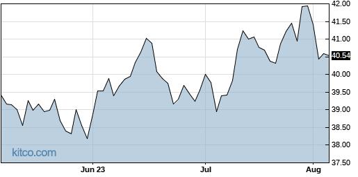 EEM 3-Month Chart