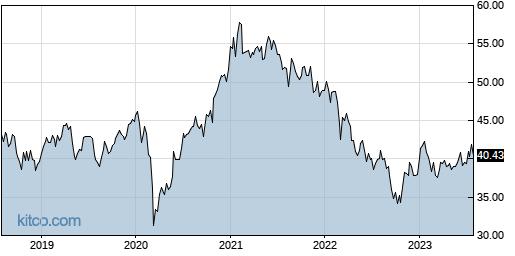 EEM 5-Year Chart