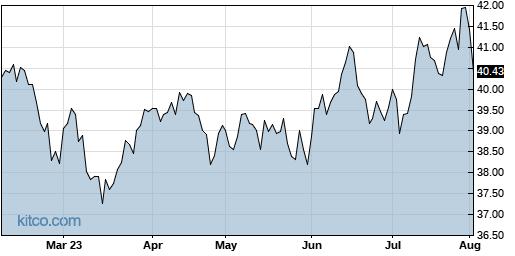 EEM 6-Month Chart