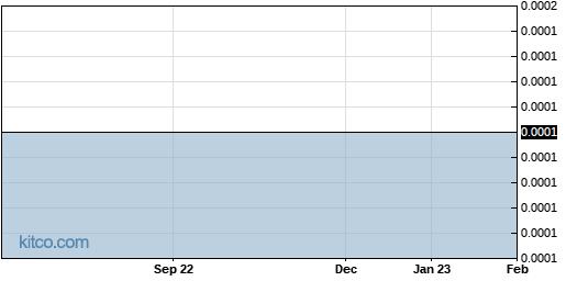 EFIR 1-Year Chart