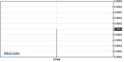 EFIR 6-Month Chart