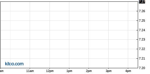 EGAN 1-Day Chart
