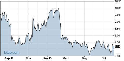 EGAN 1-Year Chart