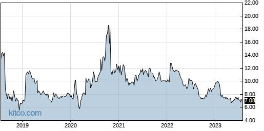 EGAN 5-Year Chart