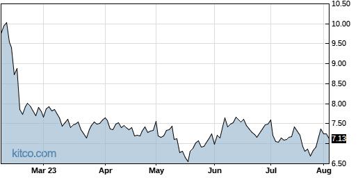 EGAN 6-Month Chart
