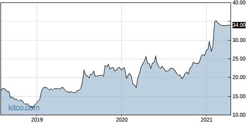EGOV 5-Year Chart