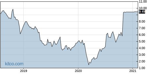 EIGI 5-Year Chart