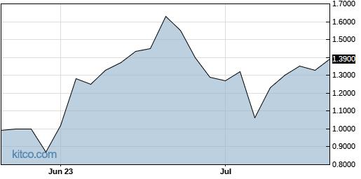 EIHDF 3-Month Chart