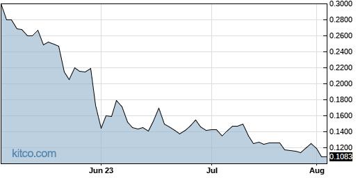 EJH 3-Month Chart