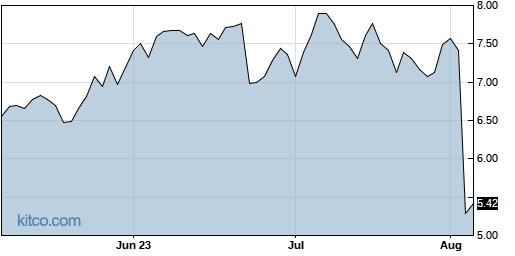 ELA 3-Month Chart