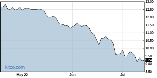 ELMD 3-Month Chart