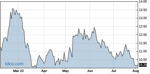 ELMD 6-Month Chart