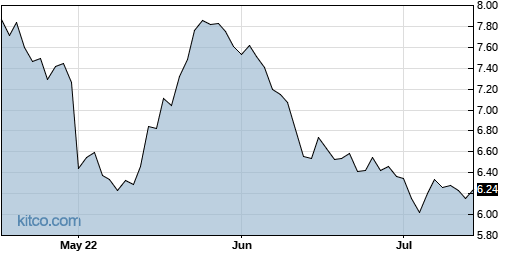 ELP 3-Month Chart