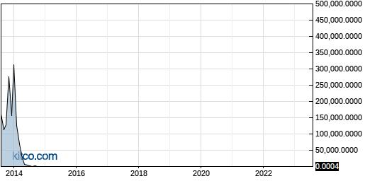 ELRA 10-Year Chart
