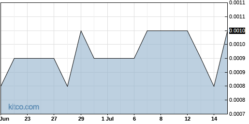 ELRA 1-Month Chart