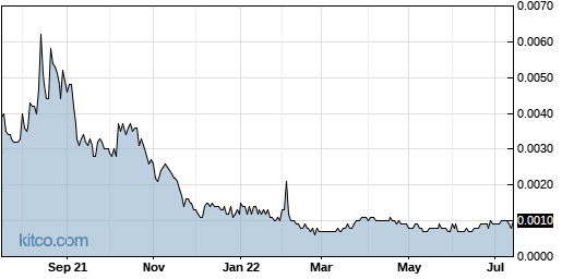 ELRA 1-Year Chart
