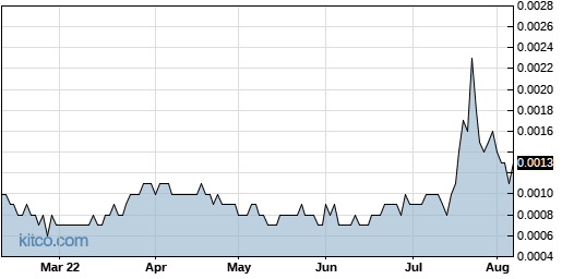 ELRA 6-Month Chart