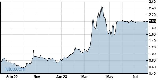 EMAN 1-Year Chart