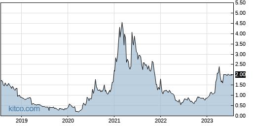 EMAN 5-Year Chart