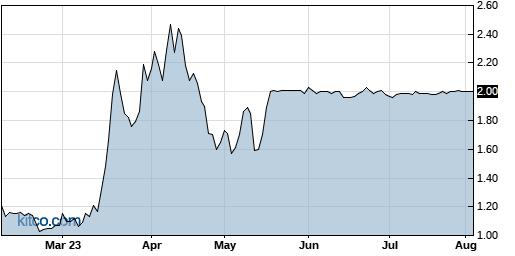 EMAN 6-Month Chart