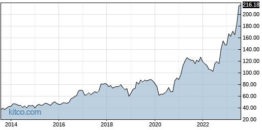 EME 10-Year Chart