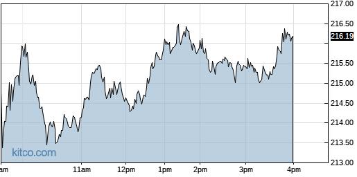 EME 1-Day Chart