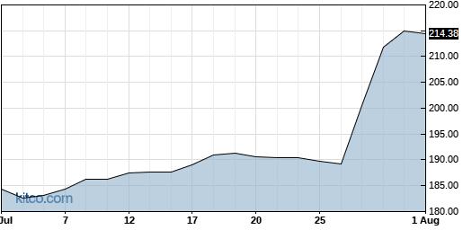 EME 1-Month Chart