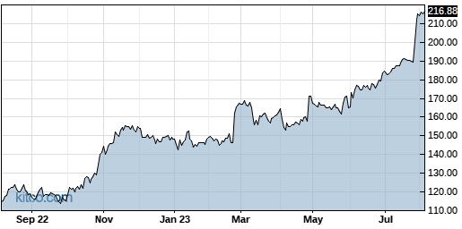 EME 1-Year Chart