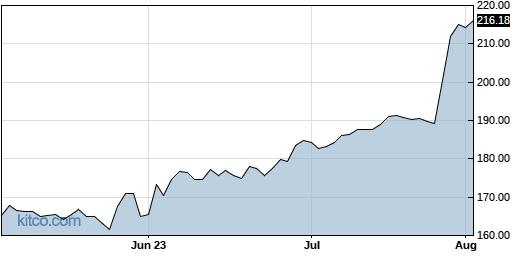 EME 3-Month Chart