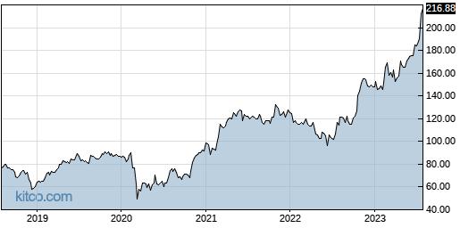 EME 5-Year Chart