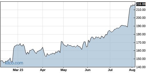 EME 6-Month Chart
