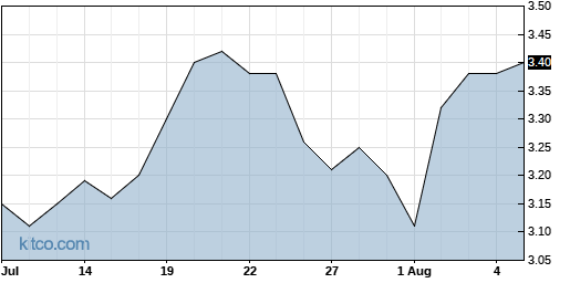 EMKR 1-Month Chart