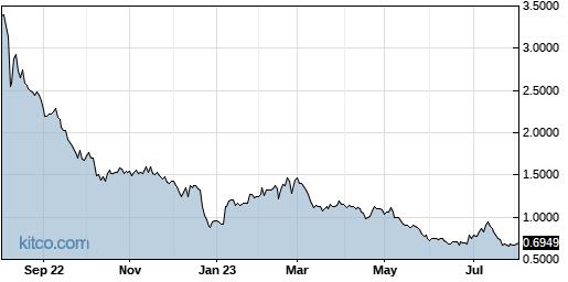 EMKR 1-Year Chart