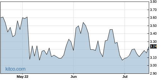 EMKR 3-Month Chart
