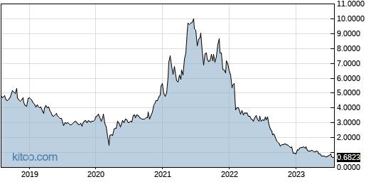 EMKR 5-Year Chart