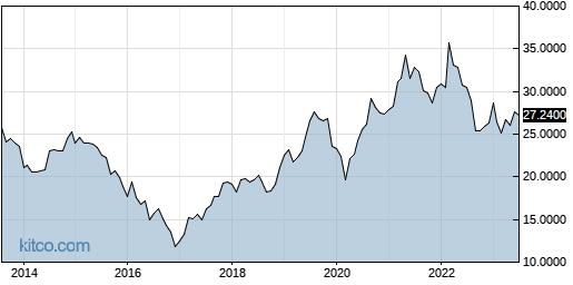 EMLAF 10-Year Chart