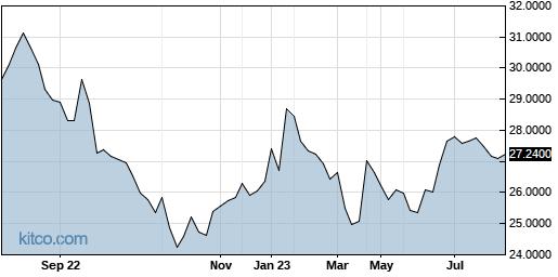 EMLAF 1-Year Chart