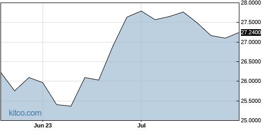 EMLAF 3-Month Chart
