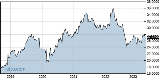 EMLAF 5-Year Chart