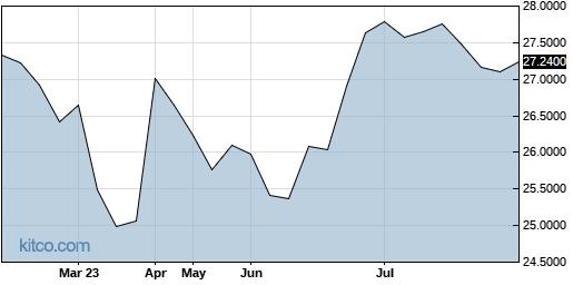 EMLAF 6-Month Chart