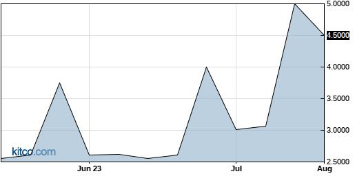 EMMS 3-Month Chart
