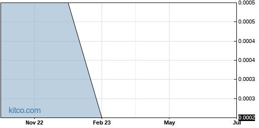 EMPO 1-Year Chart