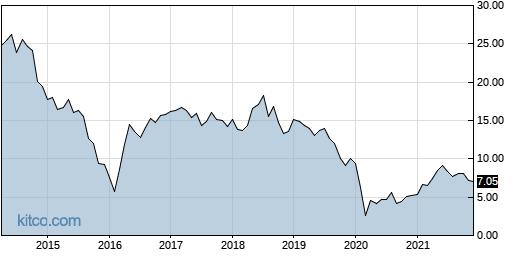 ENBL 10-Year Chart