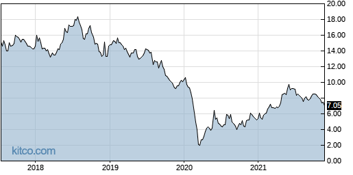 ENBL 5-Year Chart