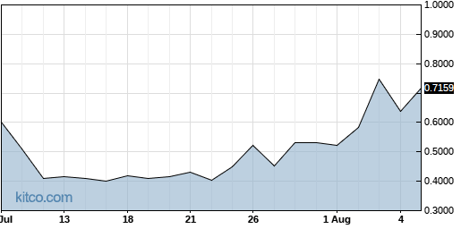 ENDP 1-Month Chart